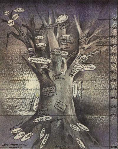 Дерево рока